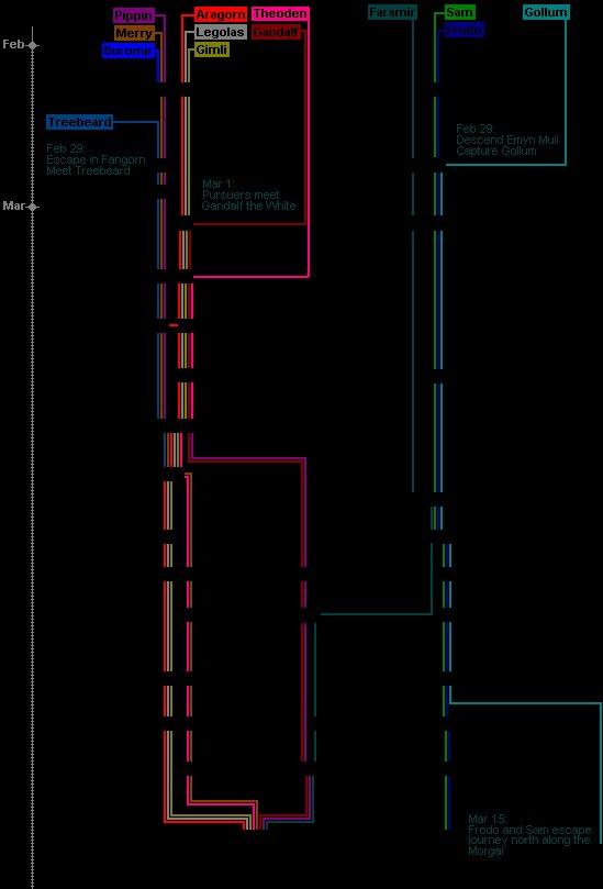 LotR Timeline, Part 3